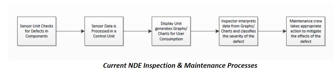 Existing NDE Process