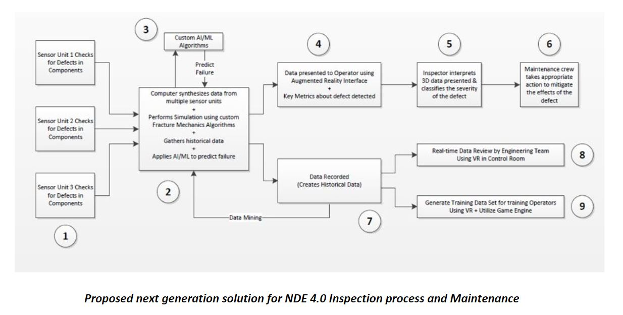 Proposed NDE Process